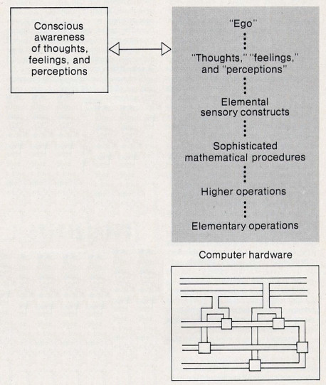 Fig. 3. The relation between consciousness and the physical structures of a hypothetical sentient computer. If we assume that the computer is conscious, then both the contents of the computer's consciousness and the physical hardware of the computer are real. However, the contents of consciousness can correspond only to higher-order abstract properties of this hardware. These properties are represented within the tinted section by a hierarchy of symbolic descriptions. Such properties exist only in an abstract sense-they are not actually present in the physical hardware of the computer.