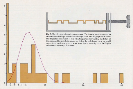 Fig. 3. The effects of information compression. The drawing above represents an uncompressed message that encodes an English text. The bar graph below shows the frequency distribution of five-bit subsequences representing the letters of the message.This distribution does not follow the bell-shaped curve we would expect for a random sequence, since some letters naturally occur in English much more frequently than others.